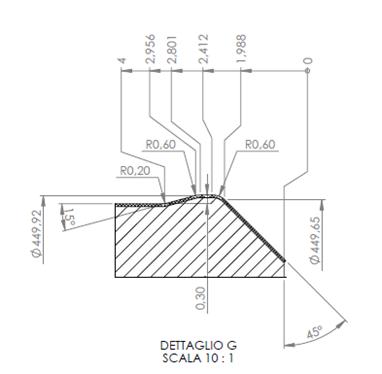 mola sagomata per rettifica sezione